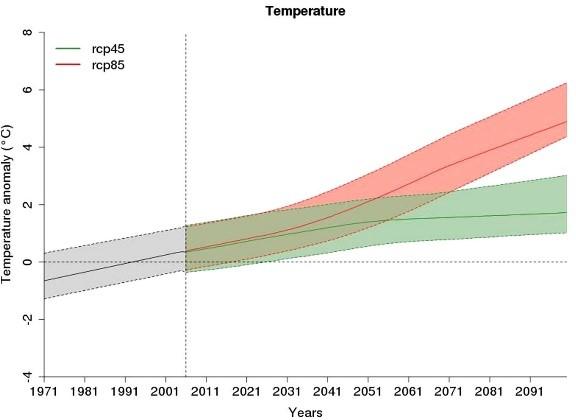 Schema temperature